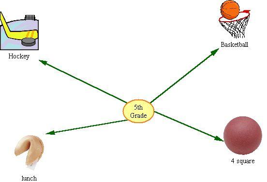 Graphic Organizer (Sample 2)