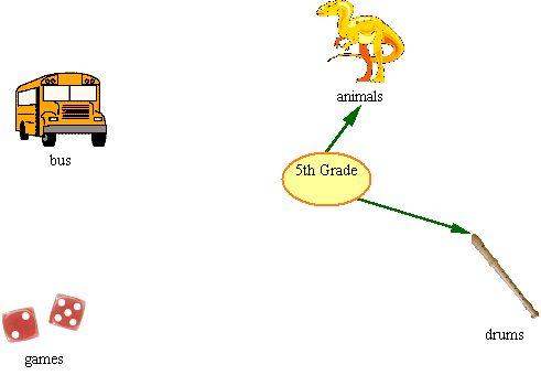 Graphic Organizer (Sample 3)